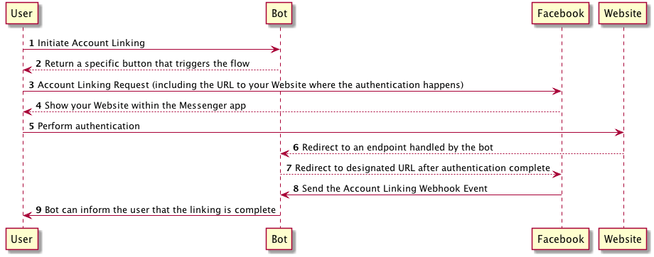 account-linking-sequence